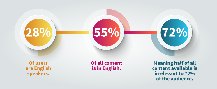 English content vs speakers infographic